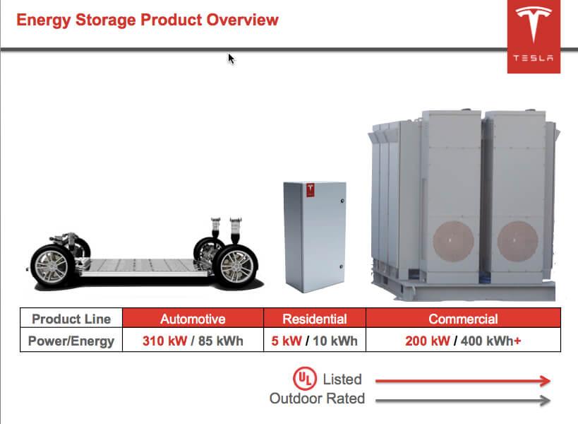 Tesla Motors Vai Iniciar Produção de Baterias para Casas
