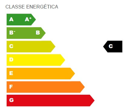 Consumo energ tico energias renov veis for Classe energetica