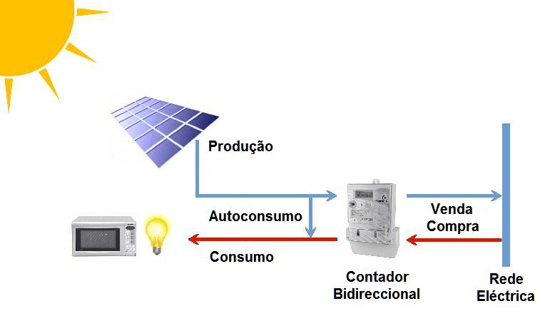 Esquema Autoconsumo Energias Renováveis